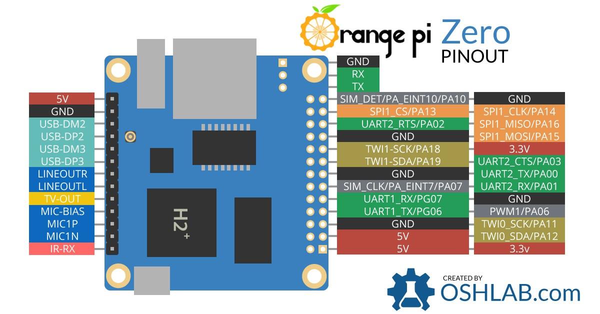 API Documentation — OPi GPIO: Orange Pi Zero RPi GPIO